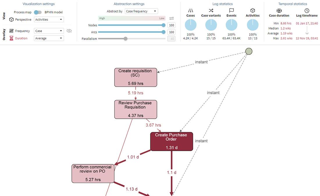 Apromore Process Graph