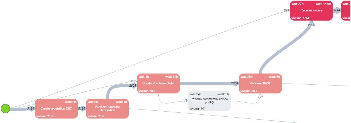 BusinessOptix Process Graph
