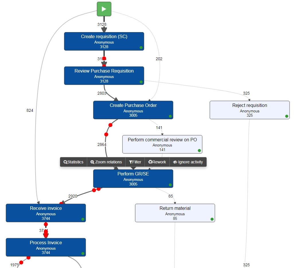 myInvenio Process Graph