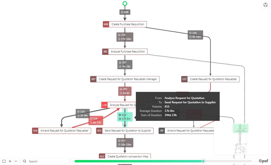 PAFnow Process Graph
