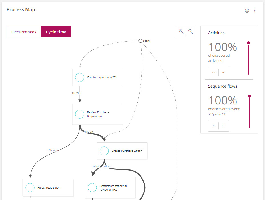 Signavio Process Intelligence: Process Graph