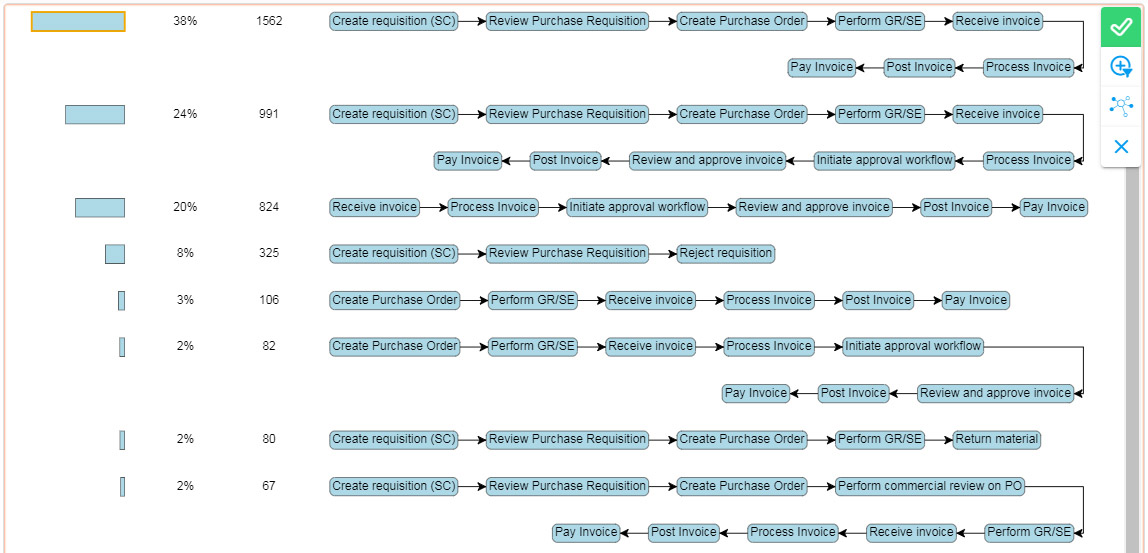 QPR ProcessAnalyzer Process Variants