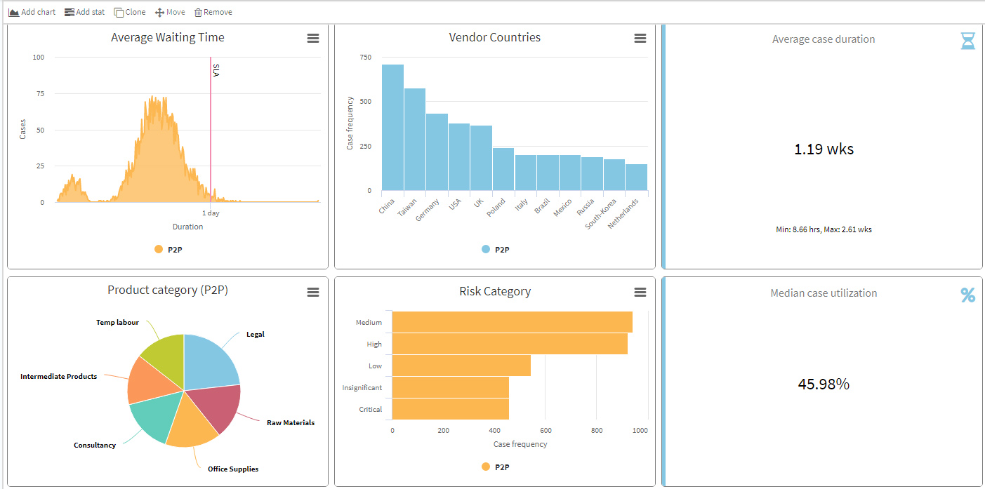 Apromore Process Mining Dashboard
