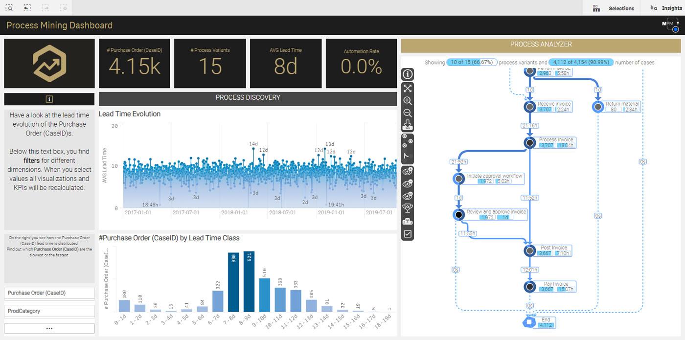 MEHRWERK ProcessMining (MPM) Dashboard