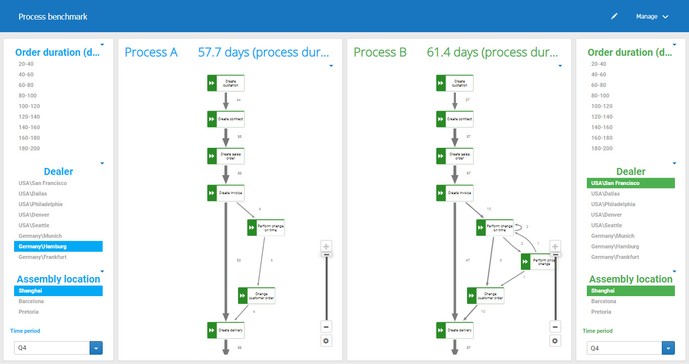 ARIS Process Benchmarking