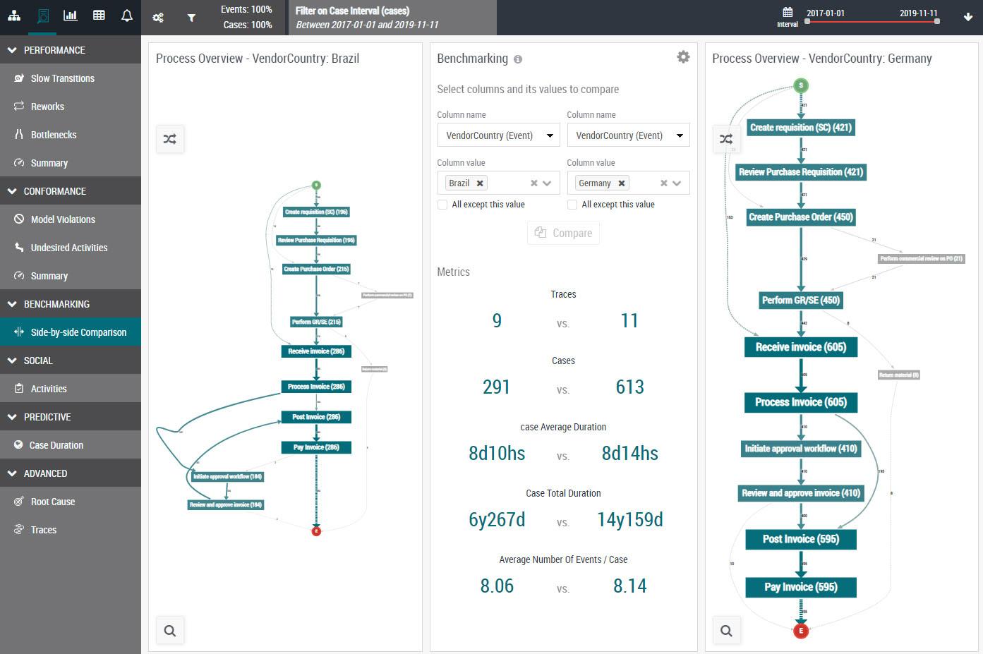 EverFlow Process Benchmarking
