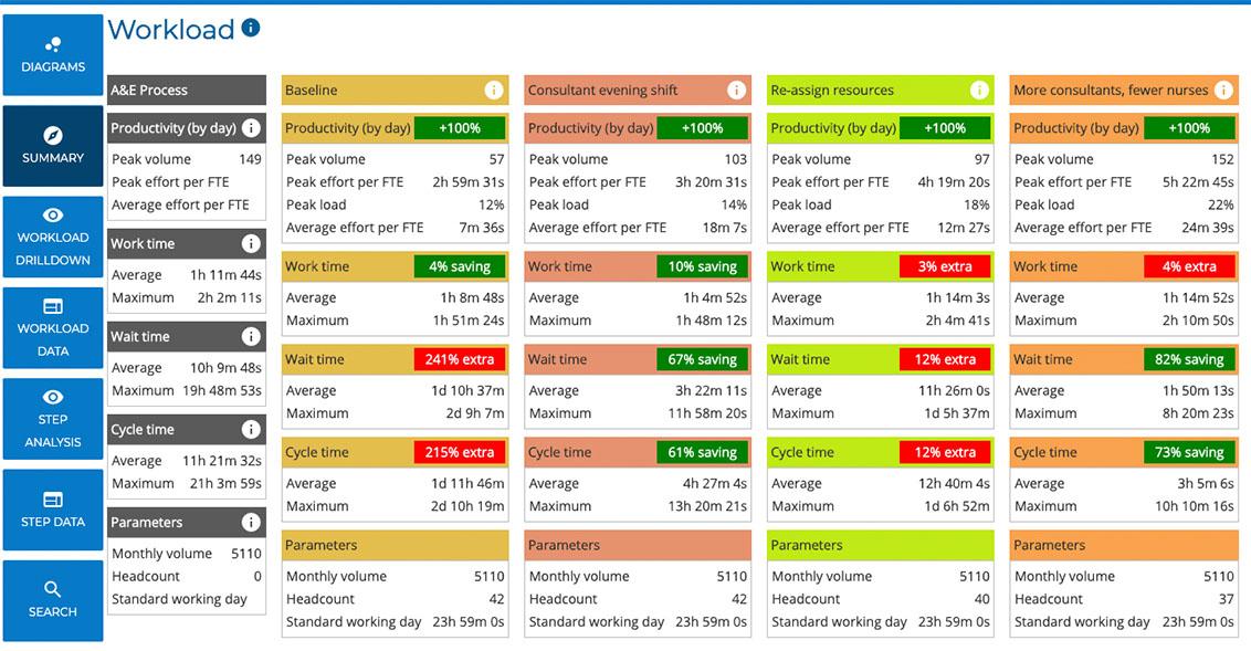 BusinessOptix Process Scenario Simulation