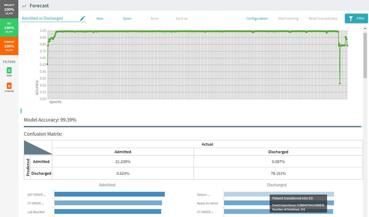 ABBYY Timeline Forecasting / Predictive Analytics