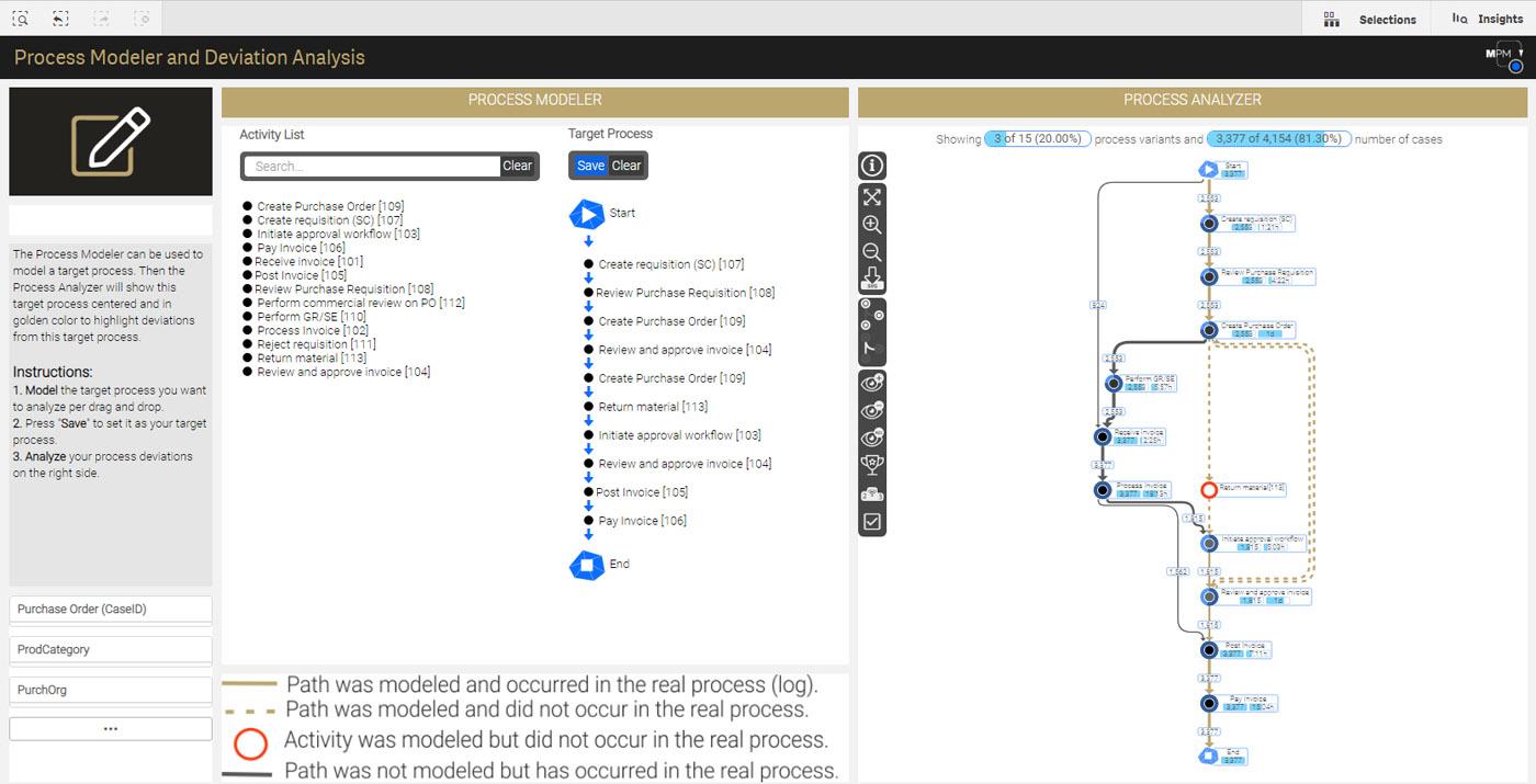 MEHRWERK ProcessMining (MPM) Process Modeler