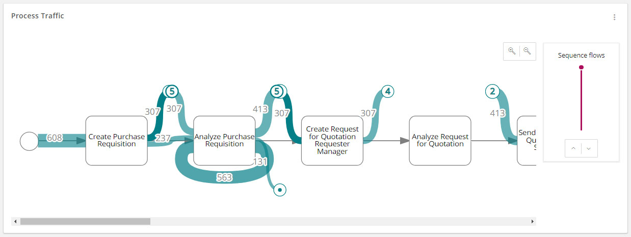 Signavio Process Intelligence: Process Funnel