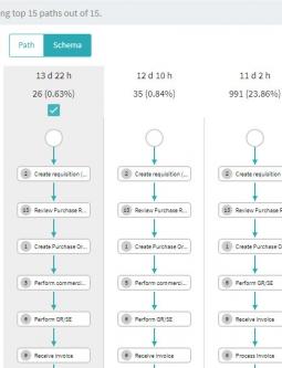 ABBYY Timeline Process Variants