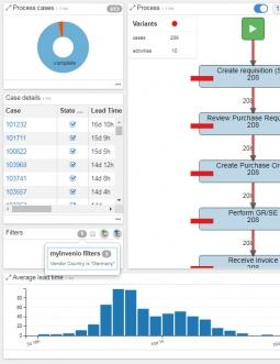 myInvenio Process Mining Dashboard