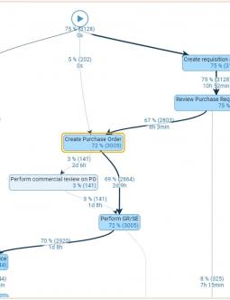 QPR ProcessAnalyzer Process Graph