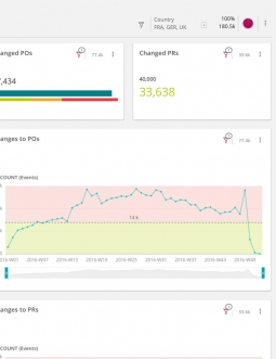 Signavio Process Intelligence Dashboard