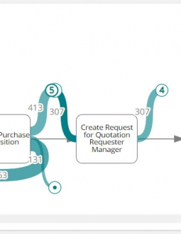 Signavio Process Intelligence: Process Funnel