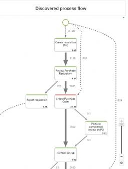 ARIS Process Graph