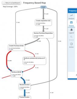ProDiscovery Process Graph