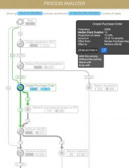 MEHRWERK ProcessMining (MPM) Process Graph