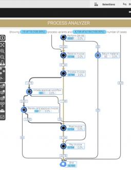 MEHRWERK ProcessMining (MPM) Conformance Checking