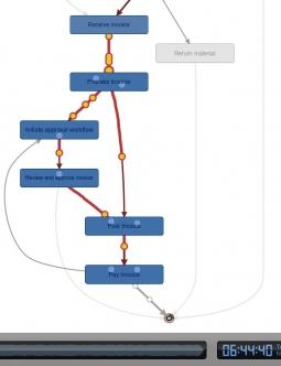 Disco Process Animation