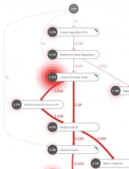 Minit Process Graph