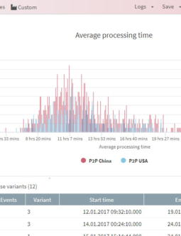 Apromore Process Benchmarking
