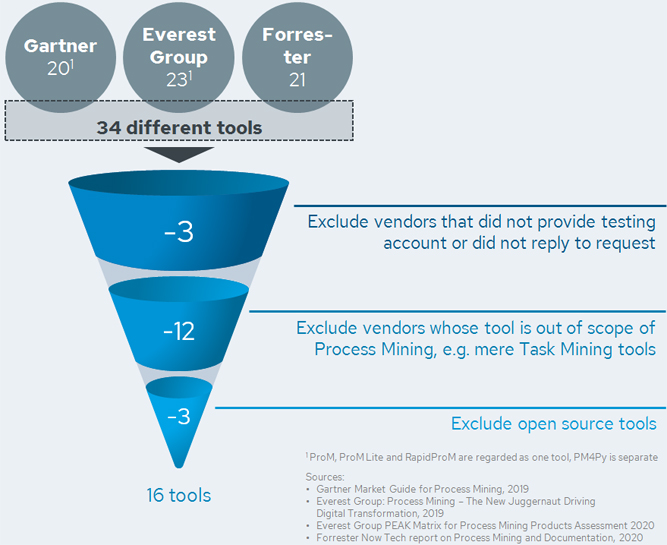 Process Mining Tool Survey